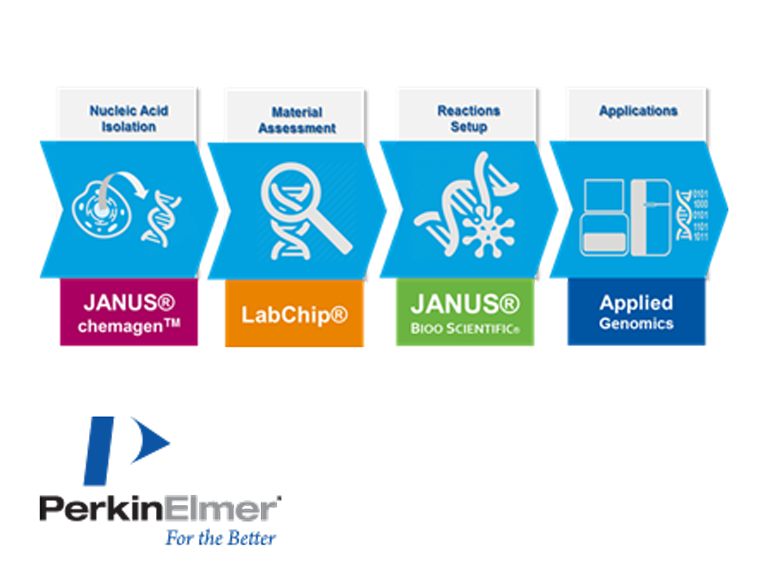 PerkinElmer Applied Genomics